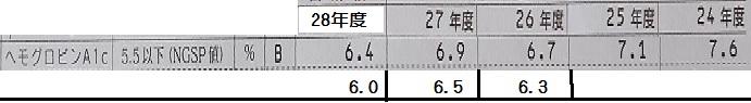ヘモグロビンA1cの比較 平成28年度.jpg